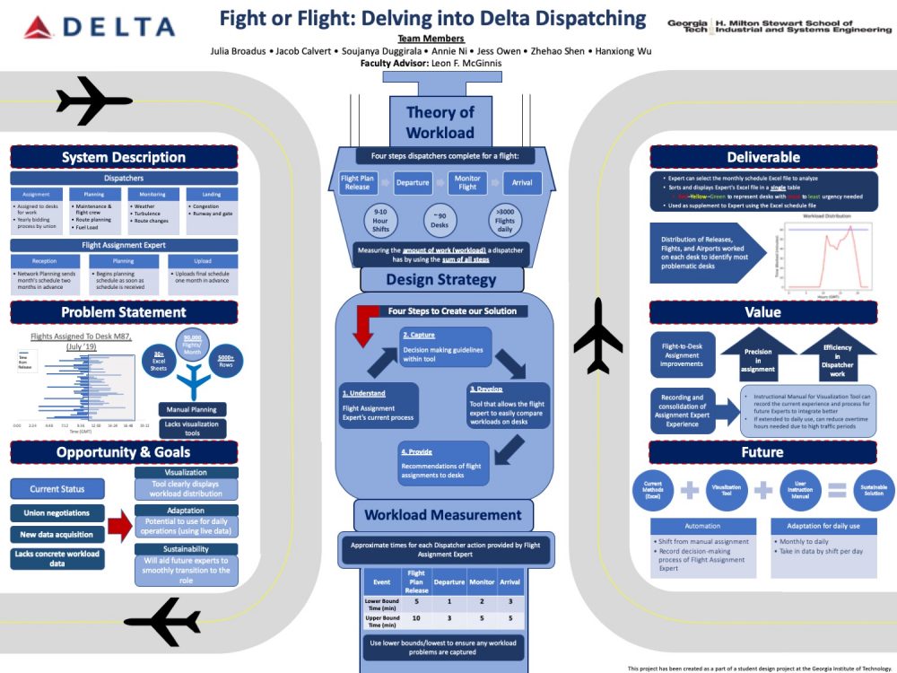 Delta - Flight Dispatch
